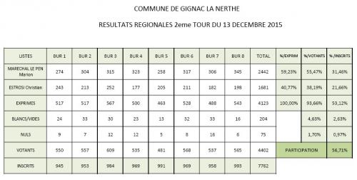 Résultats élections régionales 2 ème tour 2015.jpg